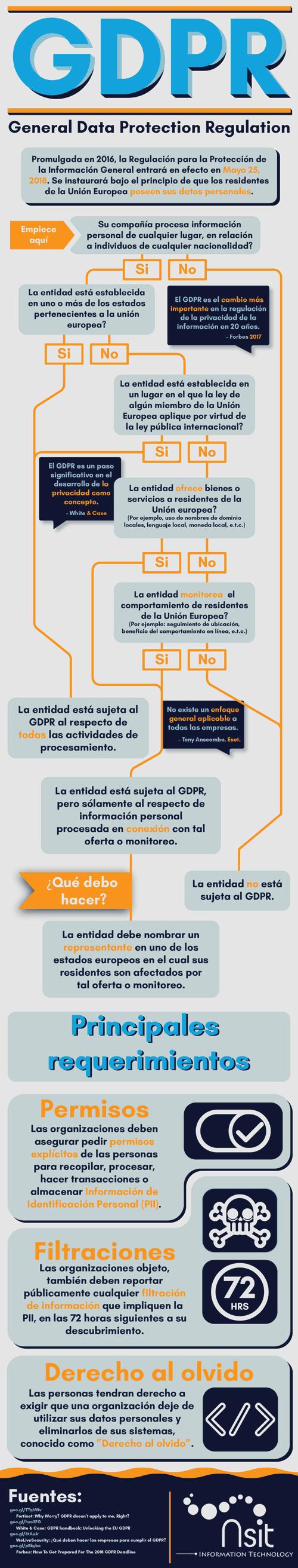 El Reglamento General de Protección de Datos ( GDPR ) en la Unión Europea entra en vigencia en Mayo 25 de 2018.